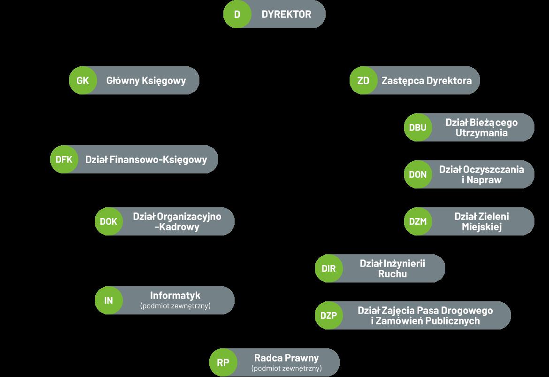zdiz-schemat-organizacyjny